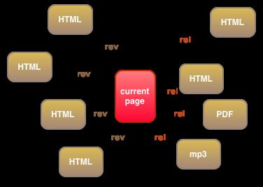 link 要素の有向グラフモデル