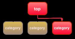 ツリー構造のサイトの構造